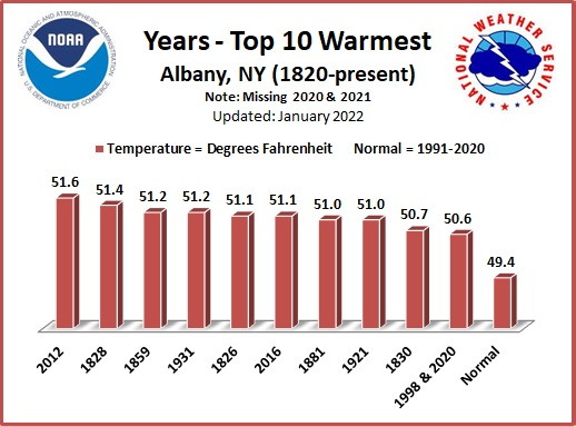 Warmest Years ALB