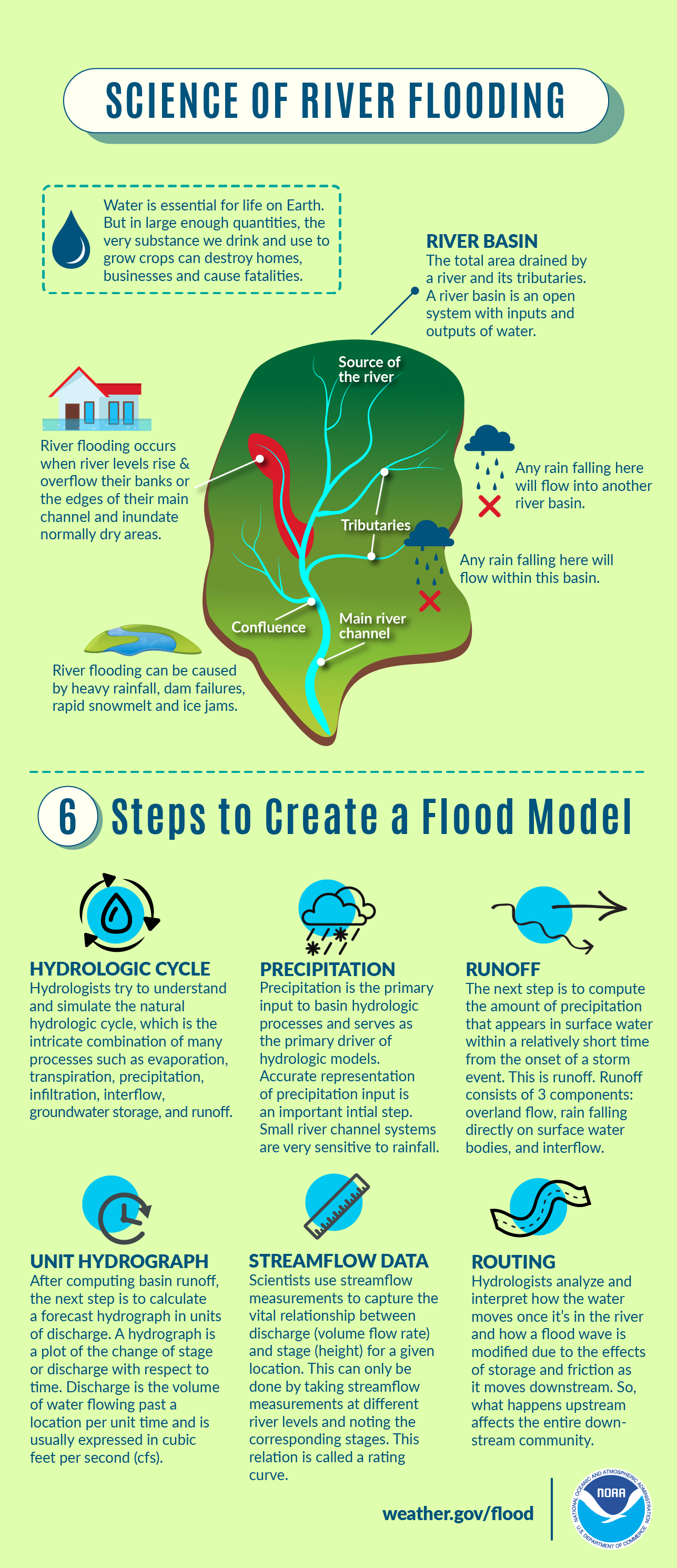 Science of River Flooding