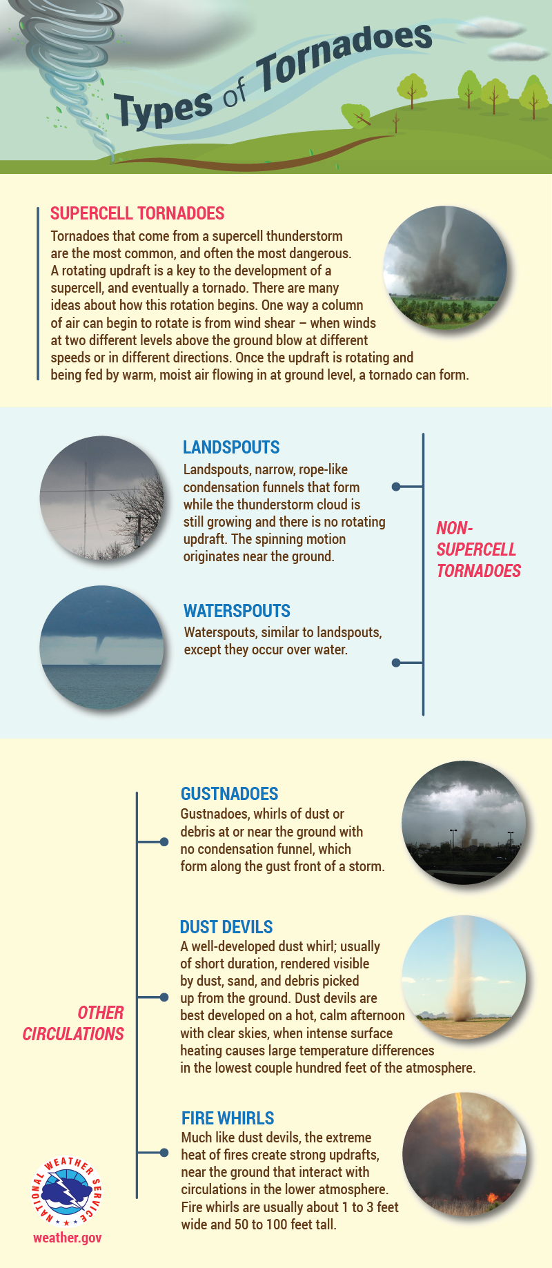 Types of Tornadoes