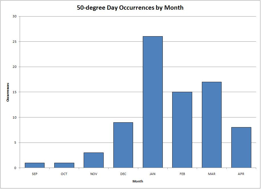 50 Degree Temperature Ranges by Month