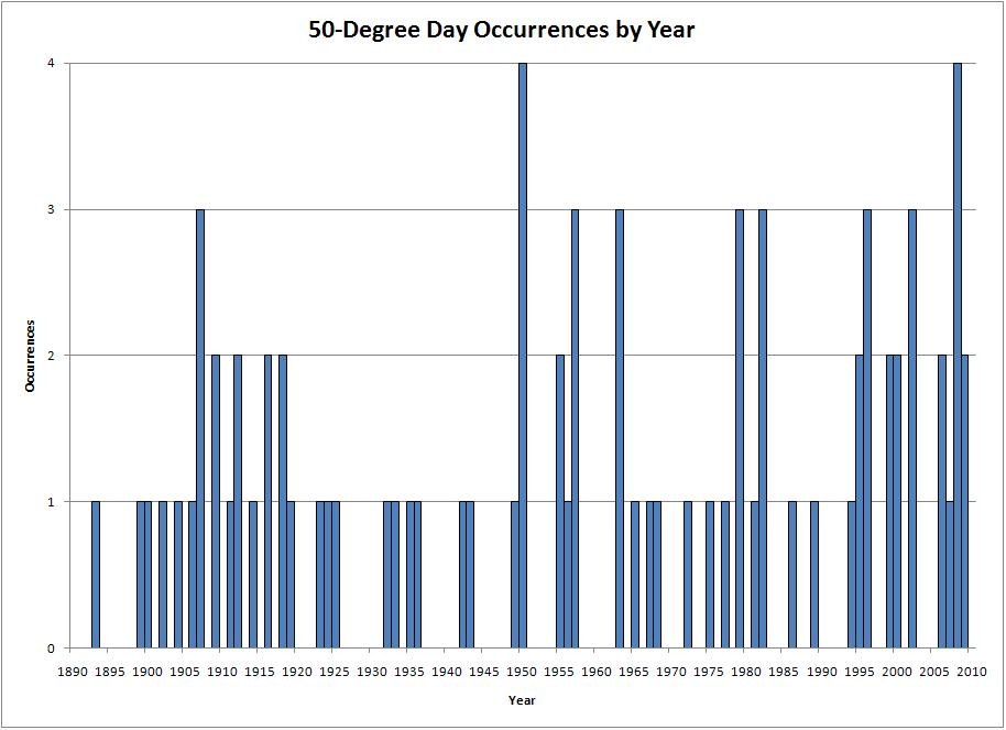 Number of Days with 50 Degree Temperature Ranges per Year