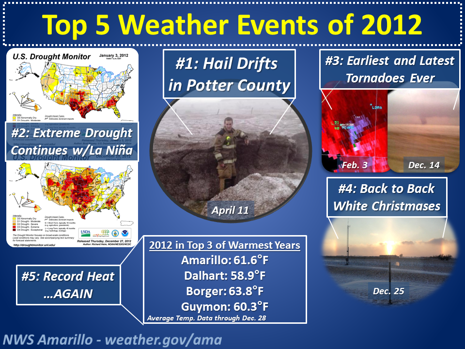 Top 5 weather events