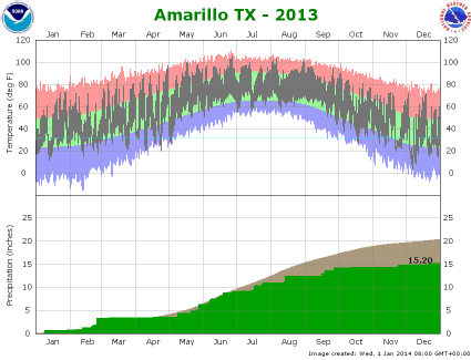 Amarillo climate plot 2013