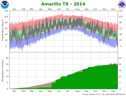 Amarillo climate plot 2014