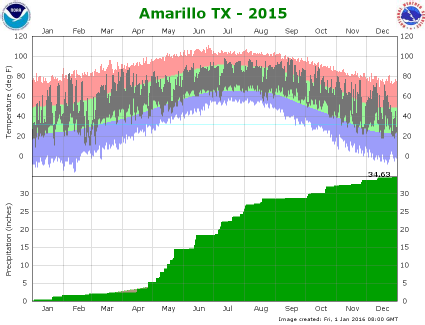 Amarillo climate plot 2015
