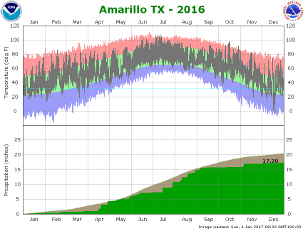 Amarillo climate plot 2016