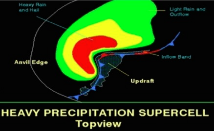 High precipitation supercell schematic