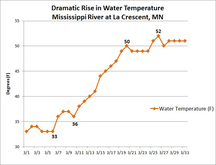 March 2012 Warmest Ever