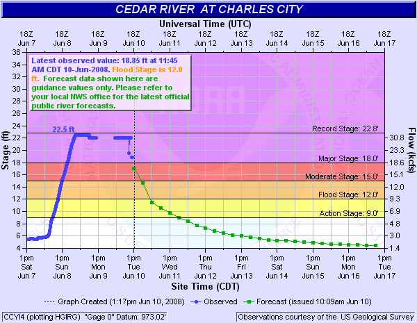 Cedar River at Dorchester Hydrograph