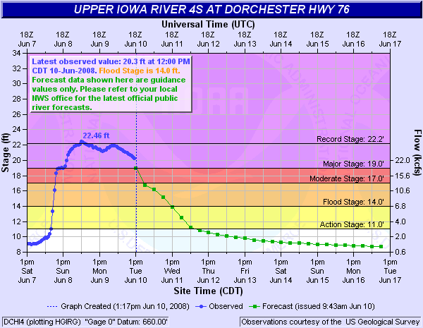 Upper Iowa River at Dorchester Hydrograph