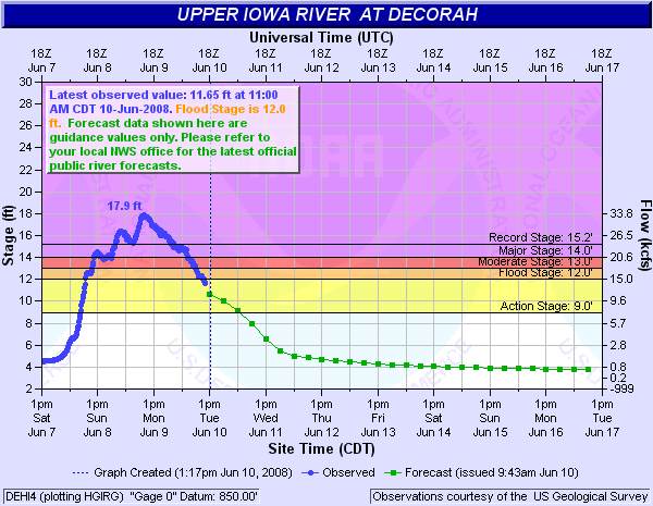 Upper Iowa River at Decorah Hydrograph