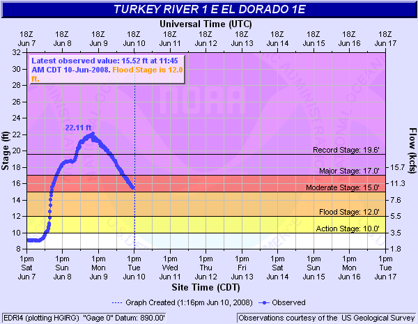 Turkey River at El Dorado Hydrograph