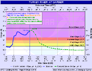 Turkey River at Garber Hydrograph