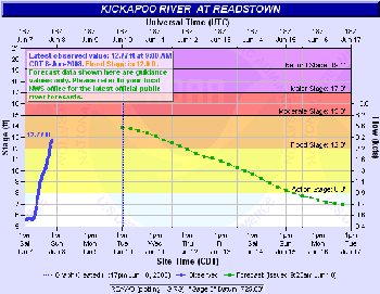 Kickapoo River at Readstown Hydrograph