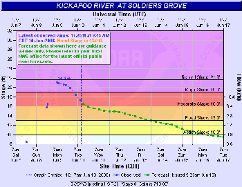 Kickapoo River at Soldiers Grove Hydrograph