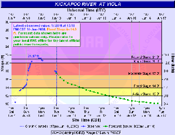Kickapoo River at Viola Hydrograph