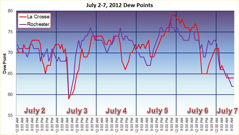 July 2-7, 2012 Dew Points