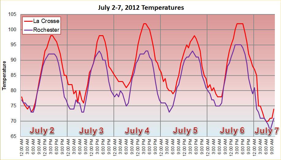 July 2-7, 2012 Temperatures