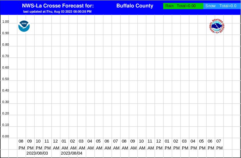 hourly precipitation graphs