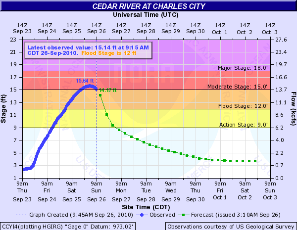 Cedar River at Charles City Hydrograph