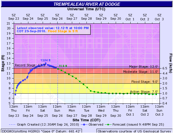 Trempealeau River at Dodge, WI Hydrograph