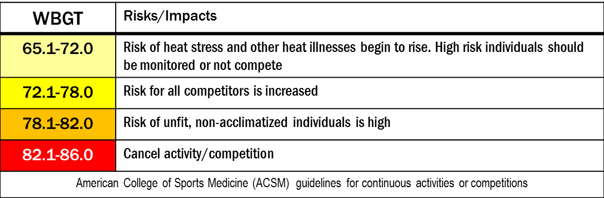 ACSM wbgt guidelines for continuous activities