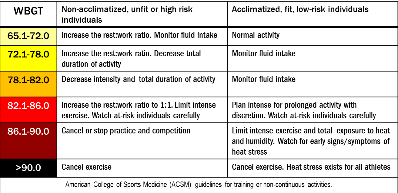 ACSM wbgt guidelines for training or non-continuous activities