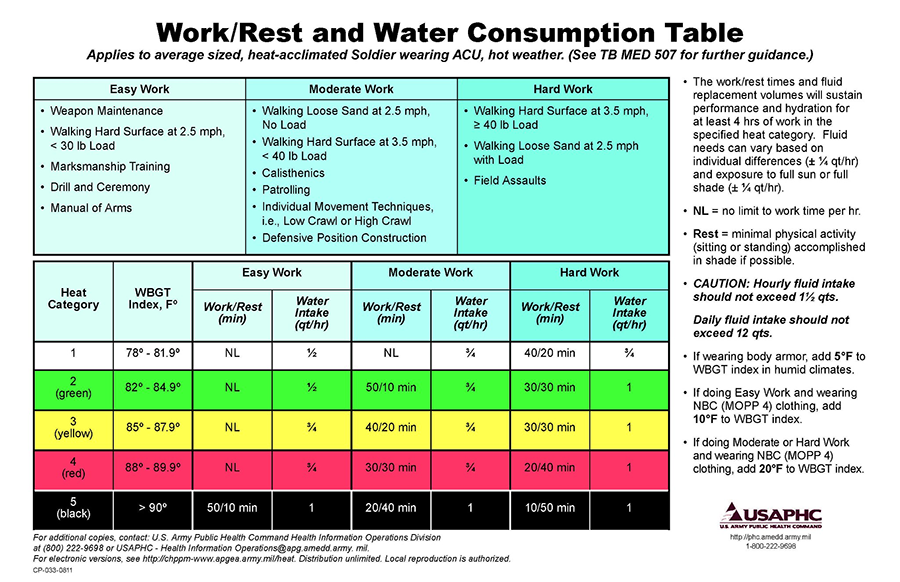 Work and Rest Water Consumption Table
