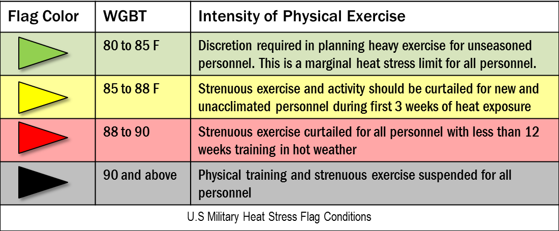 Military Flag Stress Conditions