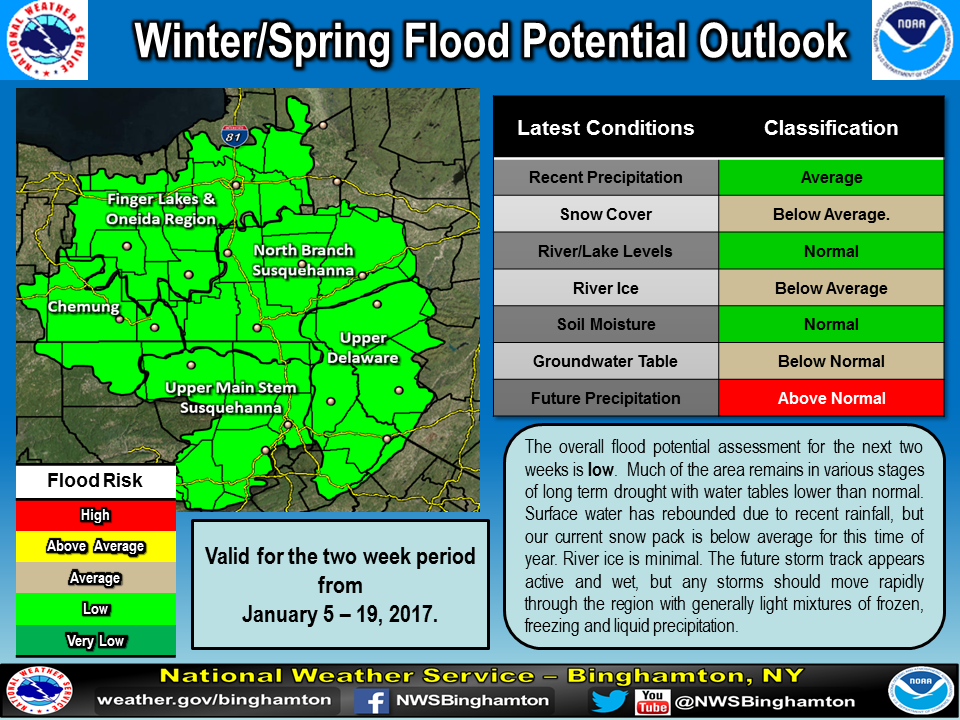 Winter Spring Flood Potential