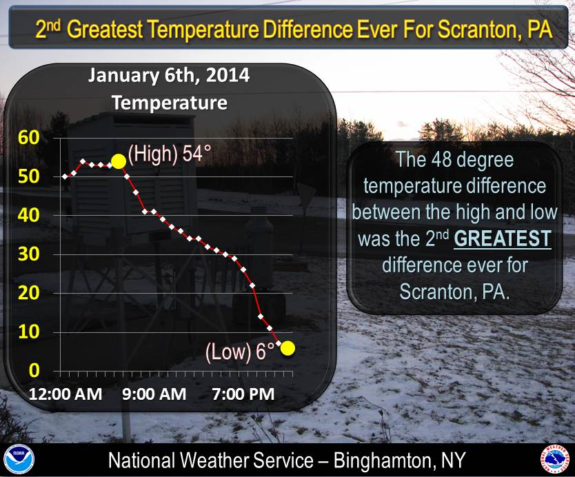 Temperature change graphic for Scranton Airport.  Click for a larger view.