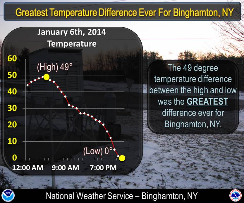 Temperature change graphic for Binghamton, NY. Click for a larger view.
