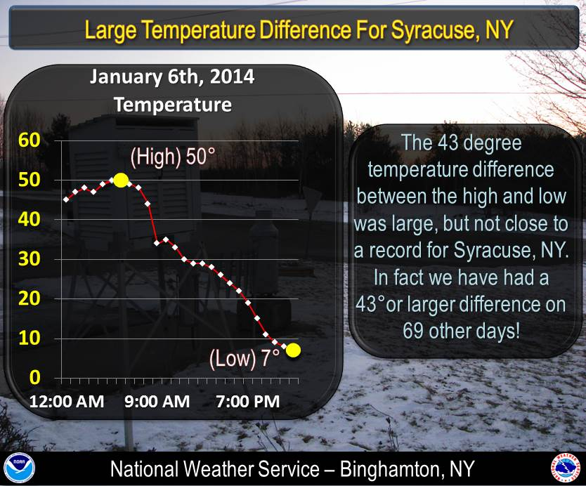 Temperature change graphic for Syracuse, NY. Click for a larger view.