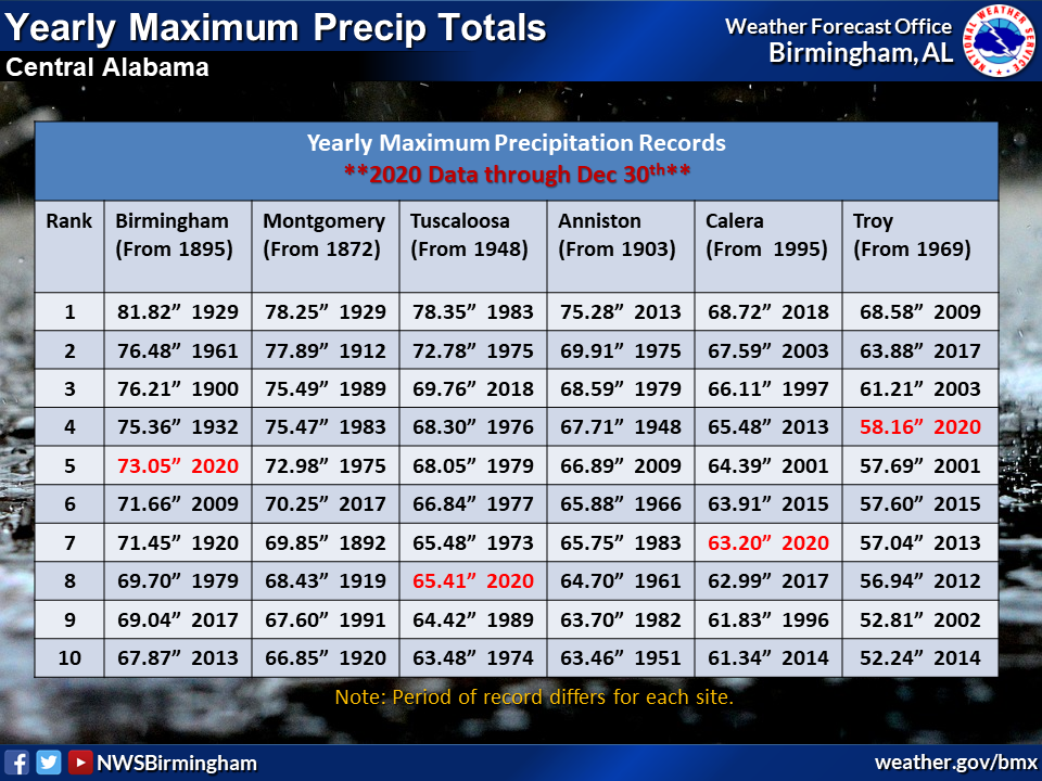 Yearly Maximum Precipitation Totals