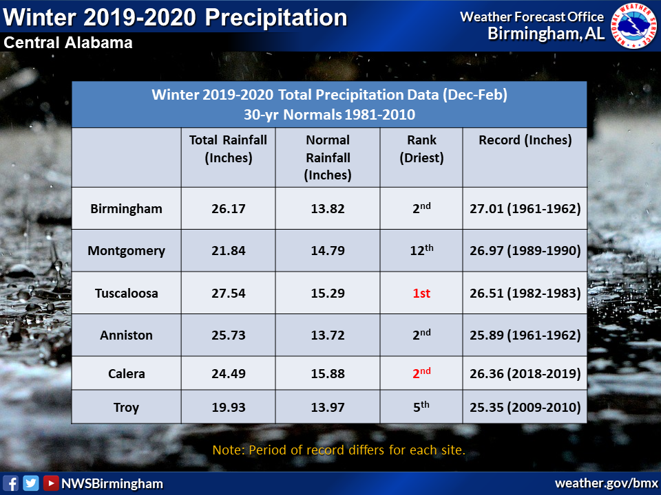 Winter 2019-2020 Precipitation Totals