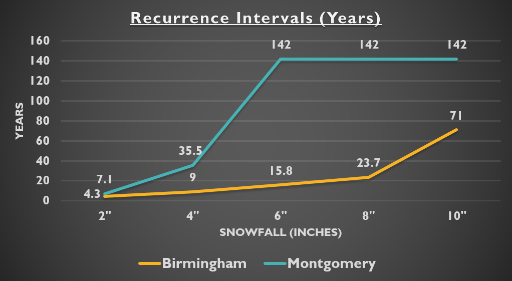 Recurrence Intervals (Years)