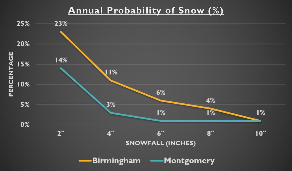 Annual Probability of Snow (%)