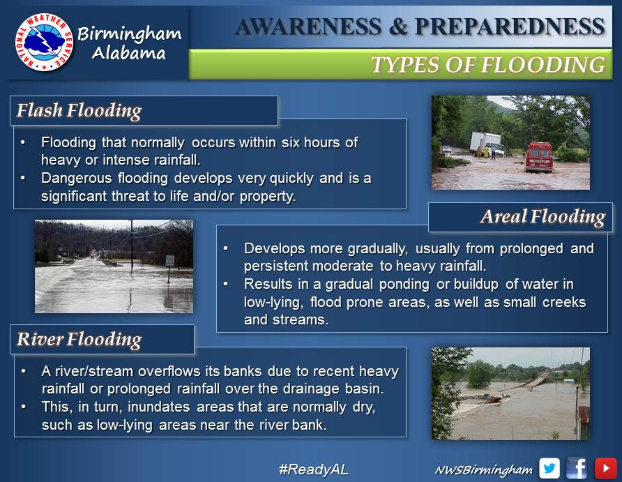 Flood Types