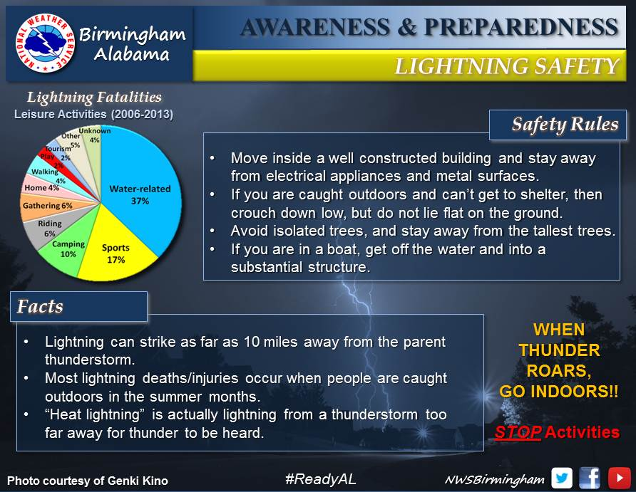 Severe Weather Safety : Fall severe weather awareness day