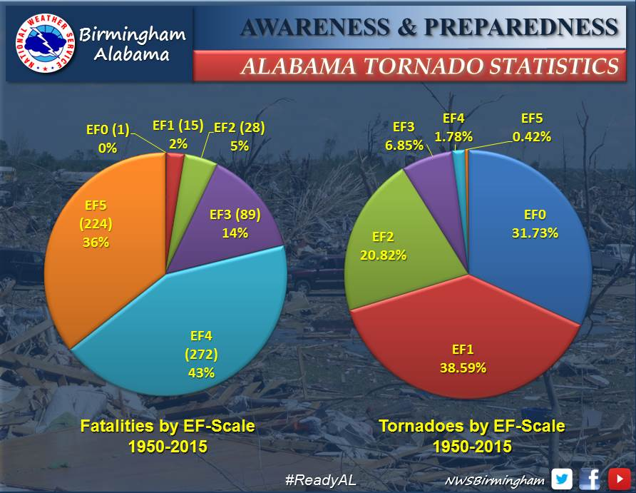 fall severe weather awareness day 2016