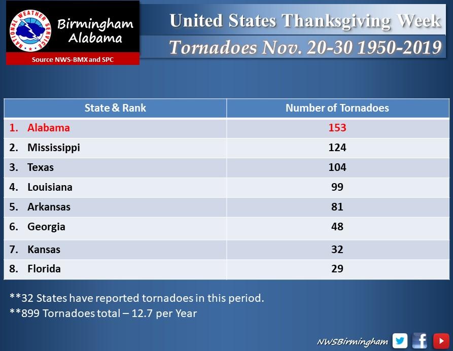 alabama tornado statistics