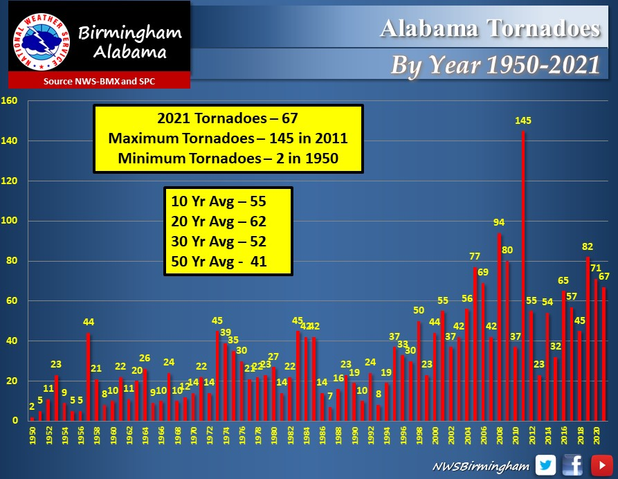 Tornadoes by Year