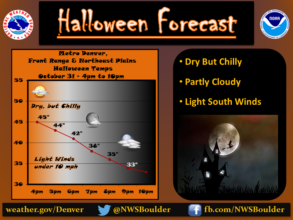Halloween Weather In Denver 2020 Denver's Halloween Forecast and Climate Statistics