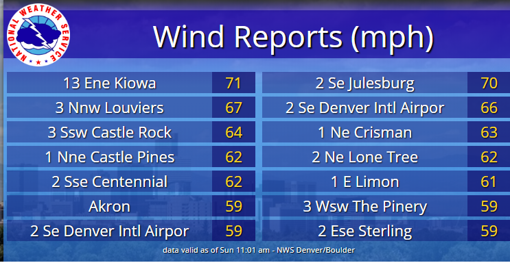 Non-thunderstorm wind gusts, mainly on the plains, of 60 to 70 mph.