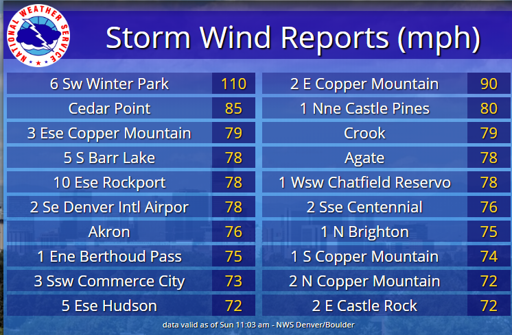 Thunderstorm wind reports from June 6 2020. Highest wind speed was 110 mph measured 6 miles southwest of Winter Park.