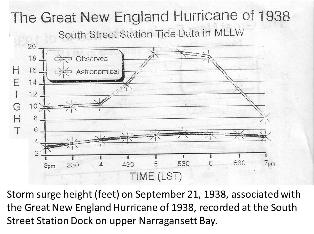Nws boston the great hurricane of 1938 otherexpandcollapse nvjuhfo Image collections