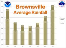 Average Rainfall, Brownsville, For La Nina and 1971 to 2000 climate average cycle, three month intervals (click to enlarge)
