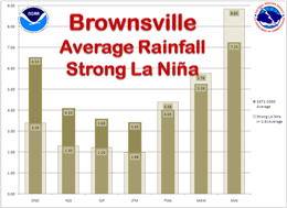 Average Rainfall, Brownsville, For strong La Nina and 1971 to 2000 climate average cycle, three month intervals (click to enlarge)