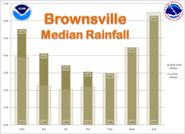 Median Rainfall, Brownsville, For La Nina and 1878 to 2009 period of record, three month intervals (click to enlarge)