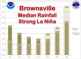 Median Rainfall, Brownsville, For strong La Nina and 1878 to 2009 period of record, three month intervals (click to enlarge)
